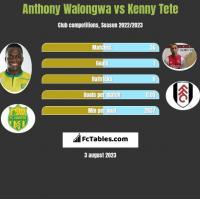 Anthony Walongwa vs Kenny Tete h2h player stats