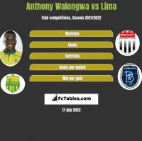 Anthony Walongwa vs Lima h2h player stats
