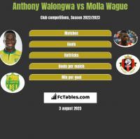 Anthony Walongwa vs Molla Wague h2h player stats