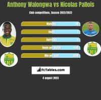 Anthony Walongwa vs Nicolas Pallois h2h player stats