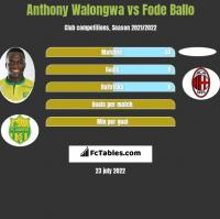 Anthony Walongwa vs Fode Ballo h2h player stats