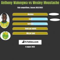 Anthony Walongwa vs Wesley Moustache h2h player stats