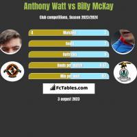 Anthony Watt vs Billy McKay h2h player stats