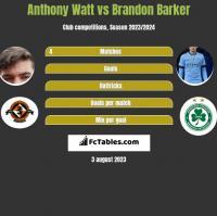 Anthony Watt vs Brandon Barker h2h player stats