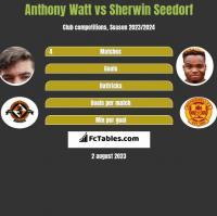 Anthony Watt vs Sherwin Seedorf h2h player stats