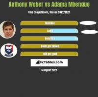 Anthony Weber vs Adama Mbengue h2h player stats