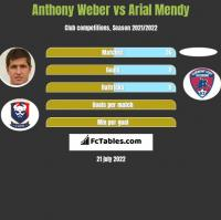 Anthony Weber vs Arial Mendy h2h player stats