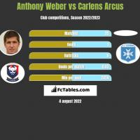 Anthony Weber vs Carlens Arcus h2h player stats