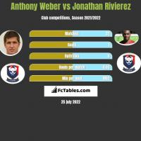 Anthony Weber vs Jonathan Rivierez h2h player stats