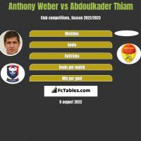 Anthony Weber vs Abdoulkader Thiam h2h player stats