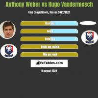 Anthony Weber vs Hugo Vandermesch h2h player stats