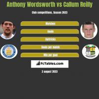 Anthony Wordsworth vs Callum Reilly h2h player stats