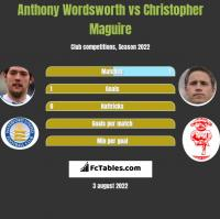 Anthony Wordsworth vs Christopher Maguire h2h player stats