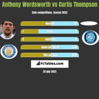 Anthony Wordsworth vs Curtis Thompson h2h player stats