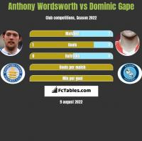 Anthony Wordsworth vs Dominic Gape h2h player stats