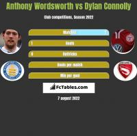 Anthony Wordsworth vs Dylan Connolly h2h player stats