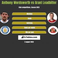 Anthony Wordsworth vs Grant Leadbitter h2h player stats