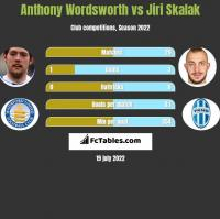 Anthony Wordsworth vs Jiri Skalak h2h player stats