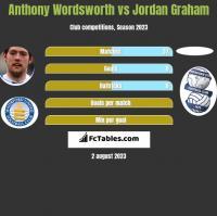 Anthony Wordsworth vs Jordan Graham h2h player stats