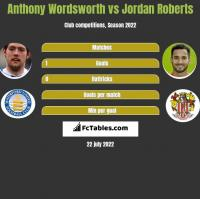 Anthony Wordsworth vs Jordan Roberts h2h player stats