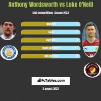Anthony Wordsworth vs Luke O'Neill h2h player stats