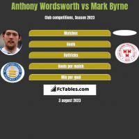 Anthony Wordsworth vs Mark Byrne h2h player stats