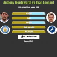 Anthony Wordsworth vs Ryan Leonard h2h player stats