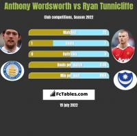 Anthony Wordsworth vs Ryan Tunnicliffe h2h player stats