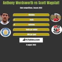 Anthony Wordsworth vs Scott Wagstaff h2h player stats