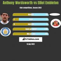Anthony Wordsworth vs Elliot Embleton h2h player stats