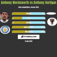 Anthony Wordsworth vs Anthony Hartigan h2h player stats