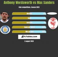 Anthony Wordsworth vs Max Sanders h2h player stats