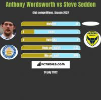 Anthony Wordsworth vs Steve Seddon h2h player stats
