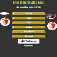 Anto Grgic vs Alex Song h2h player stats