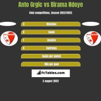 Anto Grgic vs Birama Ndoye h2h player stats