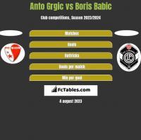 Anto Grgic vs Boris Babic h2h player stats