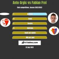 Anto Grgic vs Fabian Frei h2h player stats