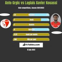 Anto Grgic vs Laglais Xavier Kouassi h2h player stats