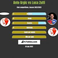 Anto Grgic vs Luca Zuffi h2h player stats