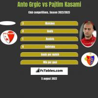 Anto Grgic vs Pajtim Kasami h2h player stats