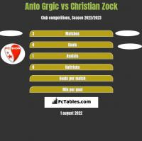 Anto Grgic vs Christian Zock h2h player stats