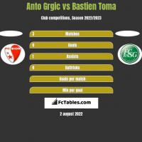 Anto Grgic vs Bastien Toma h2h player stats