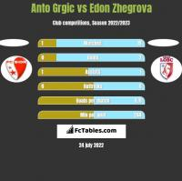 Anto Grgic vs Edon Zhegrova h2h player stats