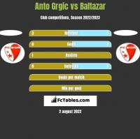 Anto Grgic vs Baltazar h2h player stats