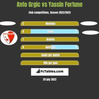 Anto Grgic vs Yassin Fortune h2h player stats