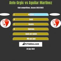 Anto Grgic vs Aguilar Martinez h2h player stats