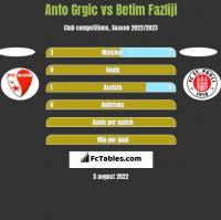 Anto Grgic vs Betim Fazliji h2h player stats