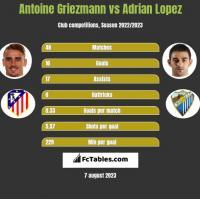 Antoine Griezmann vs Adrian Lopez h2h player stats