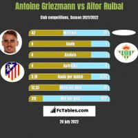 Antoine Griezmann vs Aitor Ruibal h2h player stats