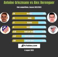 Antoine Griezmann vs Alex Berenguer h2h player stats